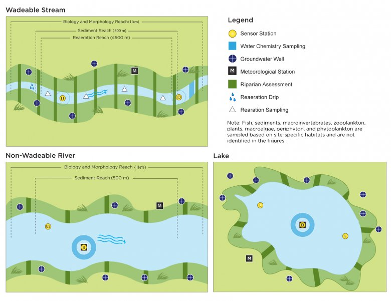 Aquatic Site Sensor Spatial Layout