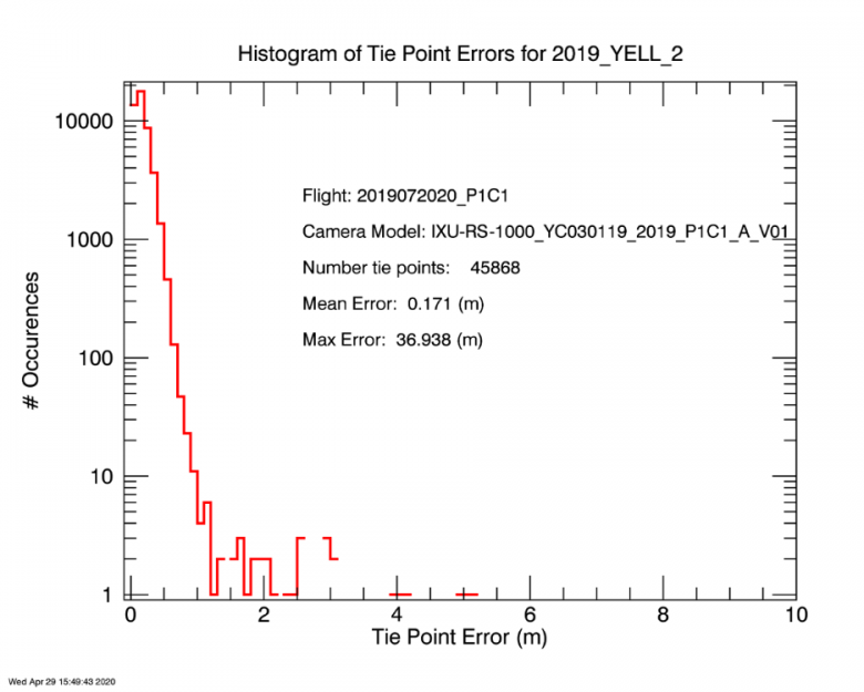 Figure 5 The Tie Point QA Check for 2019_YELL_2.