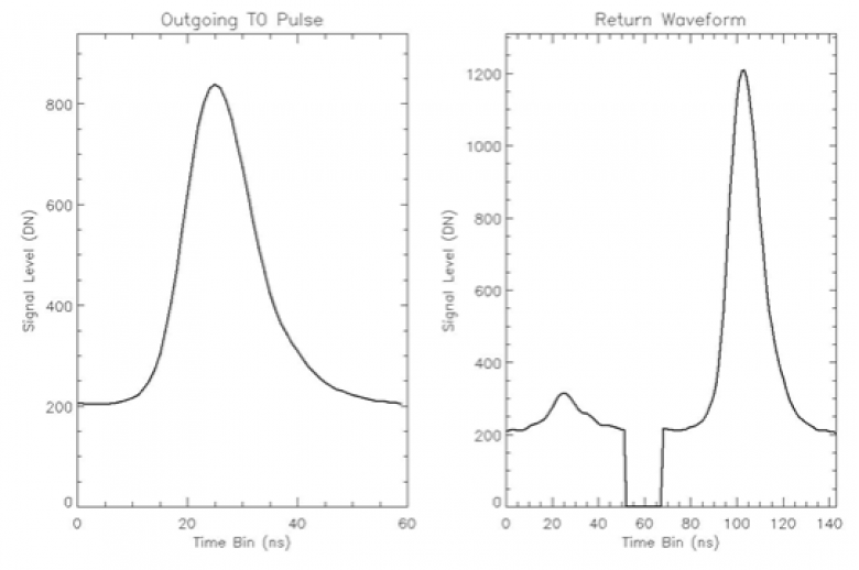 Figure 6 - Plots of the outgoing pulse shape (left) and corresponding return waveform (right) for a single laser pulse