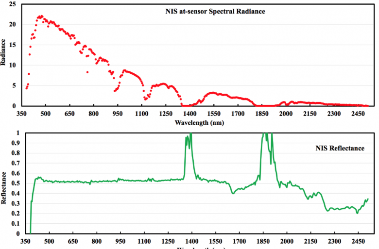 Figure 2 – Example of NIS at-sensor Spectral Radiance over a calibration tarp and the associated reflectance